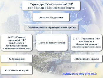Структура Управления ПФР по Москве и МО